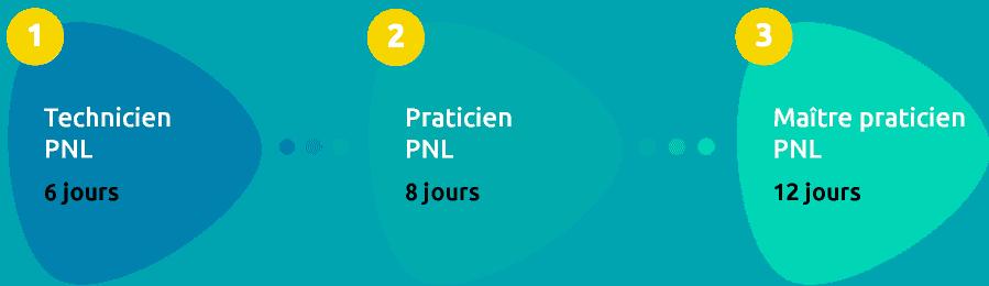 Schéma du cycle de formation PNL avec Néopraxis