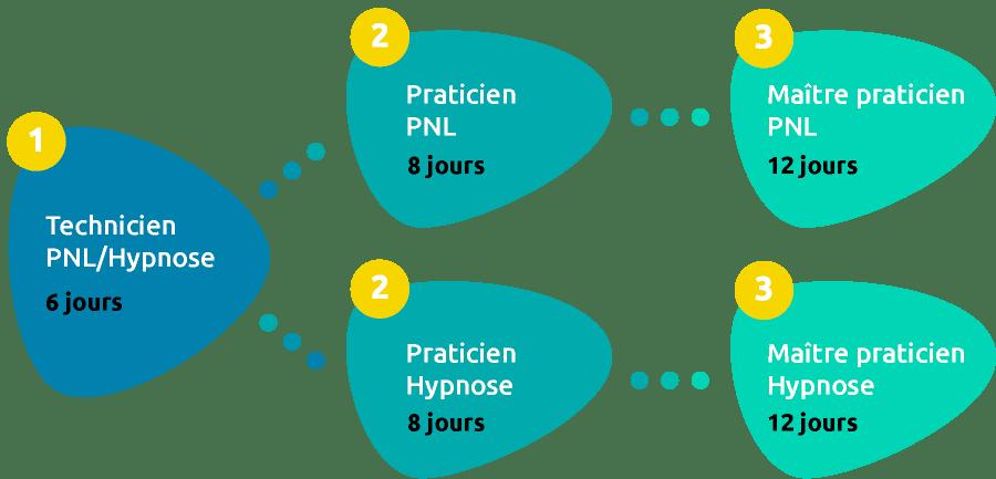 Schéma des cycles de formations PNL et Hypnose avec Néopraxis